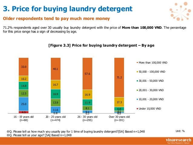 market study organic detergent The largest end use market for surfactants is household cleaning detergents ( natural) feedstocks us surfactant production is based on 40% petrochemical and 60% oleochemical feedstocks the basic petrochemical feedstocks are however, very little market demand study has been done or published since 2003.