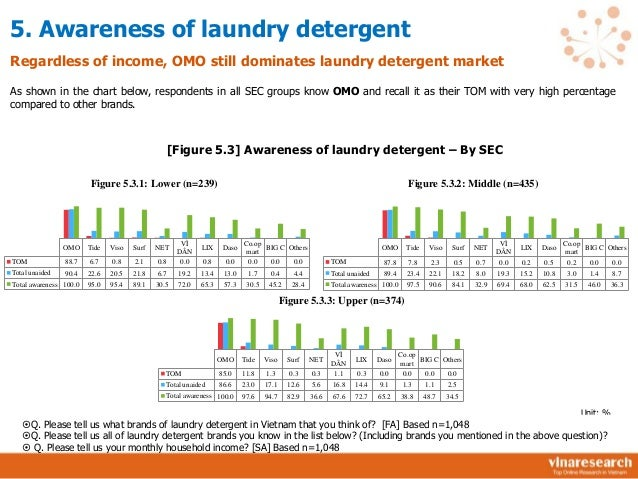 soaps and detergents stse report What are the market opportunities and threats faced by the vendors in the united states detergent labsa market get in-depth details about factors influencing the market shares of the.