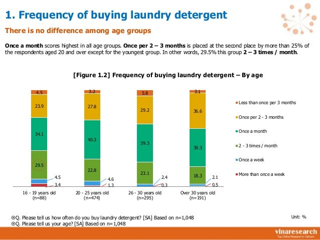 U.S. household expenditure on soaps and detergents 2007-2016