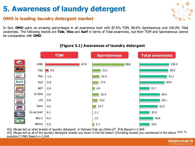 tide laundry detergent marketing environment Marketing strategy: tide detergent procter & gamble marketing strategy is to identify feasibility of an alternative dispensing system for the largest size containers of tide liquid laundry detergent marketing strategy for procter & gamble's tide liquid laundry detergent measure trigger.
