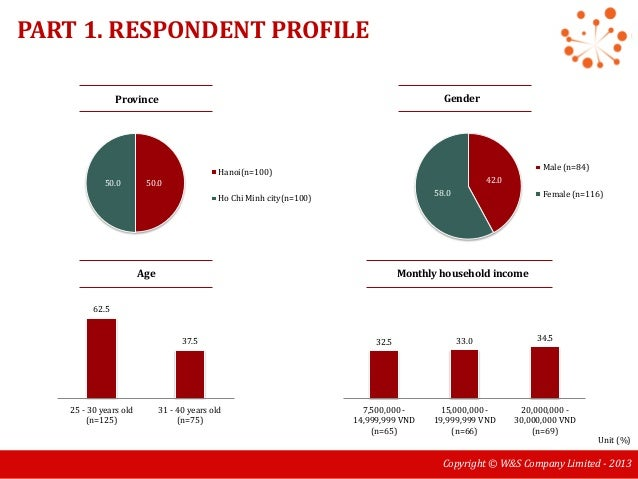[Report] Housing in Hanoi and Ho Chi Minh city in 2013 Slide 3