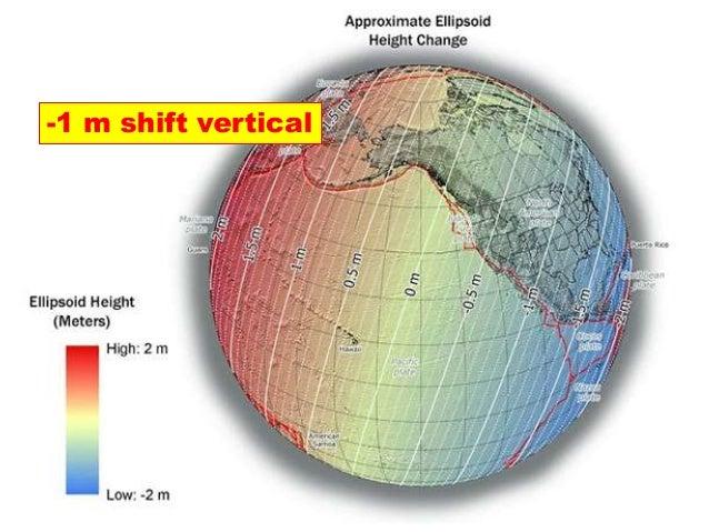 -1 m shift vertical