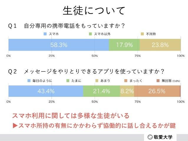 生徒について 0% 25% 50% 75% 100% 23.8%17.9%58.3% スマホ スマホ以外 不所持 Q1自分専用の携帯電話をもっていますか? 0% 25% 50% 75% 100% 1%26.5%8.2%21.4%43.4% 毎...