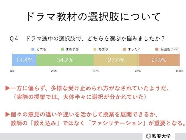 ドラマ教材の選択肢について 0% 25% 50% 75% 100% 24.0%27.0%34.2%14.4% とても まあまあ あまり まったく 無回答 Q4ドラマ途中の選択肢で、どちらを選ぶか悩みましたか? ▶一方に偏らず、多様な受け止めら...
