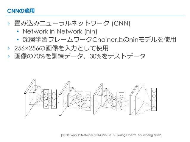 CNNの適⽤用 › 畳み込みニューラルネットワーク (CNN) • Network in Network (nin) • 深層学習フレームワークChainer上のninモデルを使⽤用 › 256×256の画像を⼊入⼒力力として使⽤用 ...