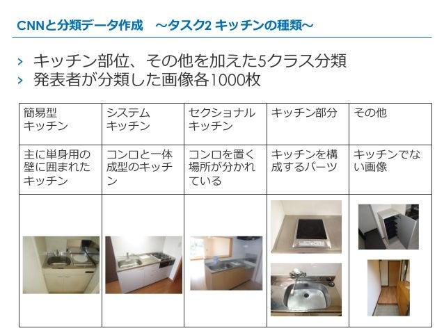 簡易易型 キッチン システム キッチン セクショナル キッチン キッチン部分 その他 主に単⾝身⽤用の 壁に囲まれた キッチン コンロと⼀一体 成型のキッチ ン コンロを置く 場所が分かれ ている キッチンを構 成するパーツ キッチンでな い画...