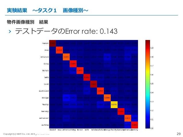 29Copyright(c) NEXT Co., Ltd. All Rights Reserved. › テストデータのError rate: 0.143 実験結果 〜~タスク1 画像種別〜~ 物件画像種別 結果