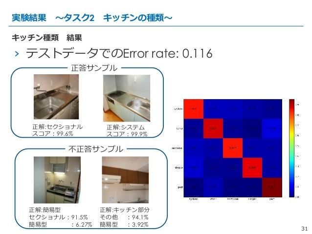 31 › テストデータでのError rate: 0.116 実験結果 〜~タスク2 キッチンの種類〜~ キッチン種類 結果 正解:セクショナル スコア:99.6% 正解:システム スコア:99.9% 正解:簡易易型 セクショナル:91...