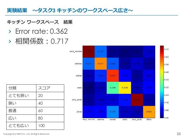 32Copyright(c) NEXT Co., Ltd. All Rights Reserved. › Error rate: 0.362 › 相関係数:0.717 実験結果 〜~タスク3 キッチンのワークスペース広さ〜~ キッチン ...