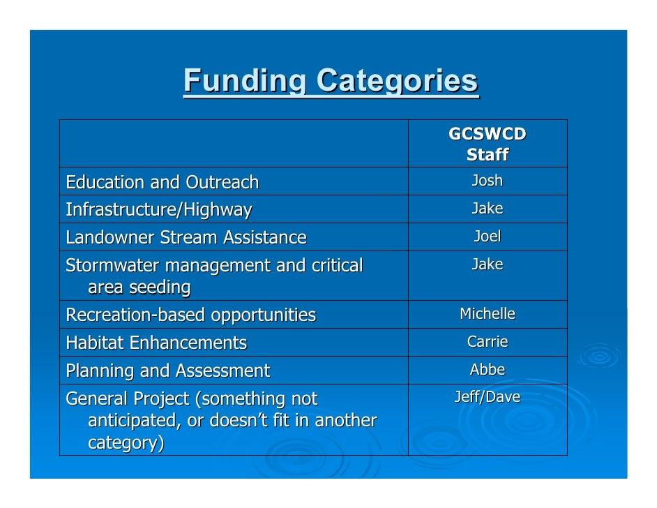 D Burns M Yost Schoharie Watershed Advisory Committee Update