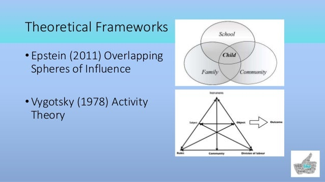 Schools, Families, and Community: Overlapping Spheres of Influence