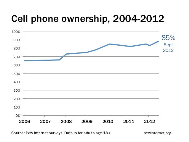 Cell phone ownership, 2004-2012100% 90%                                                                        85%        ...