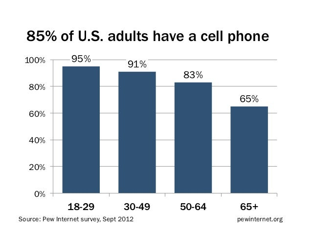 85% of U.S. adults have a cell phone 100%            95%                                   91%                            ...