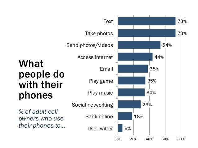 Text                                 73%                          Take photos                                  73%        ...