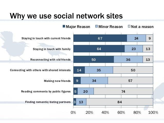 Why we use social network sites                                         Major Reason               Minor Reason          N...
