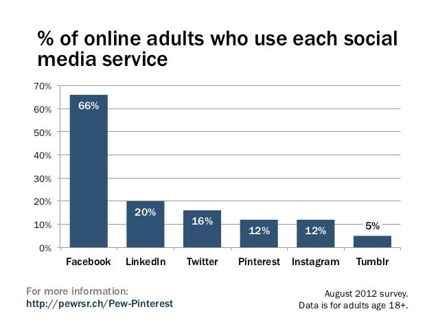 % of online adults who use each social  media service 70% 60%      66% 50% 40% 30% 20%                      20% 10%       ...