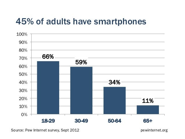 45% of adults have smartphones  100%    90%    80%    70%          66%                                   59%    60%    50%...