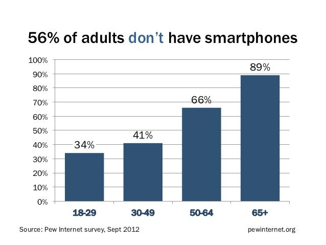 56% of adults don't have smartphones  100%                                                   89%    90%    80%    70%     ...