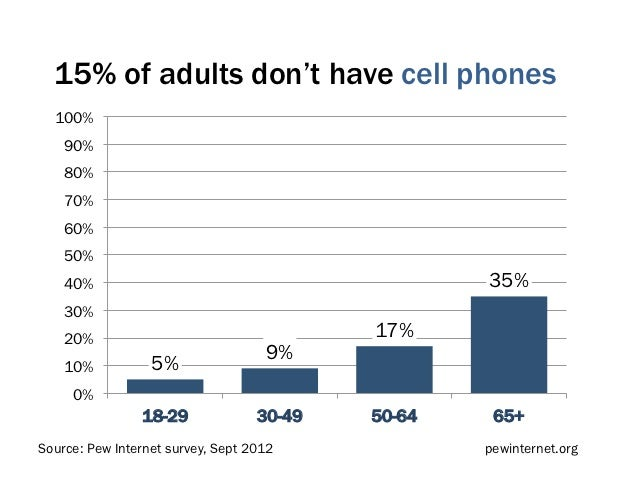 15% of adults don't have cell phones  100%    90%    80%    70%    60%    50%    40%                                      ...