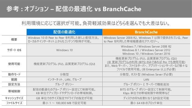 配信の最適化 BranchCache 概要 Windows 10 の Peer to Peer を利用した新しい配信方法。 ローカルやインターネット上からもコンテンツ取得が可能。 Windows Server 2008 R2、Windows 7...