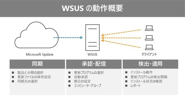 WSUS の動作概要 同期 ◼ 製品と分類の選択 ◼ 更新ファイルの保存設定 ◼ 同期元の選択 承認・配信 ◼ 更新プログラムの選択 ◼ 自動承認 ◼ 期日の設定 ◼ コンピューターグループ 検出・適用 ◼ インストール動作 ◼ 更新プログラム...