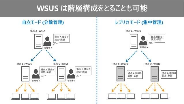 自立モード (分散管理) レプリカ モード (集中管理) 管理者 A 拠点 A : WSUS 拠点 C : WSUS拠点 B : WSUS 管理者 B 管理者 C 拠点 B : WSUS 拠点 C : WSUS 拠点 A : WSUS 管理者 ...