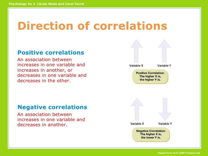 Positive and negative correlation | emathzone.