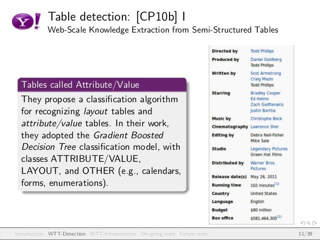 Table detection: [CP10b] I Web-Scale Knowledge Extraction from Semi-Structured Tables Tables called Attribute/Value They p...