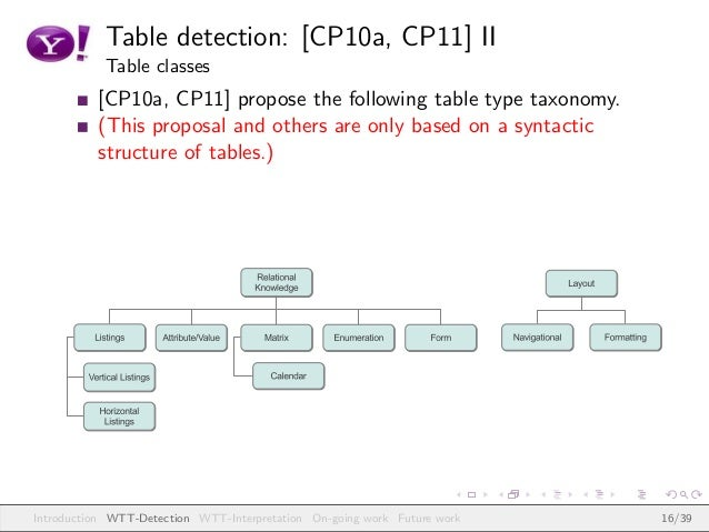 Table detection: [CP10a, CP11] II Table classes [CP10a, CP11] propose the following table type taxonomy. (This proposal an...
