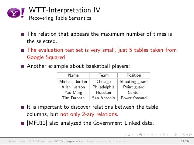 WTT-Interpretation IV Recovering Table Semantics The relation that appears the maximum number of times is the selected. Th...