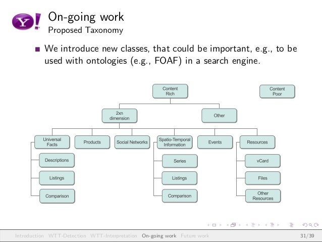On-going work Proposed Taxonomy We introduce new classes, that could be important, e.g., to be used with ontologies (e.g.,...