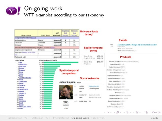 On-going work WTT examples according to our taxonomy Introduction WTT-Detection WTT-Interpretation On-going work Future wo...