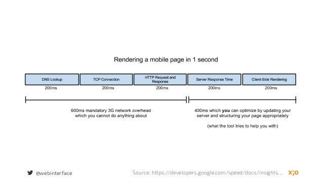 @webinterface Source: https://developers.google.com/speed/docs/insights....