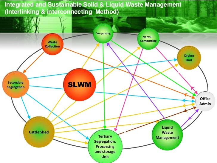 designing a sustainable solid waste collection system Integrated solid waste management when all of the functional elements have been evaluated for use and all interfaces and connections between elements matched for effectiveness and economy - community developed an iswm system in dealing waste there are two fundamental.