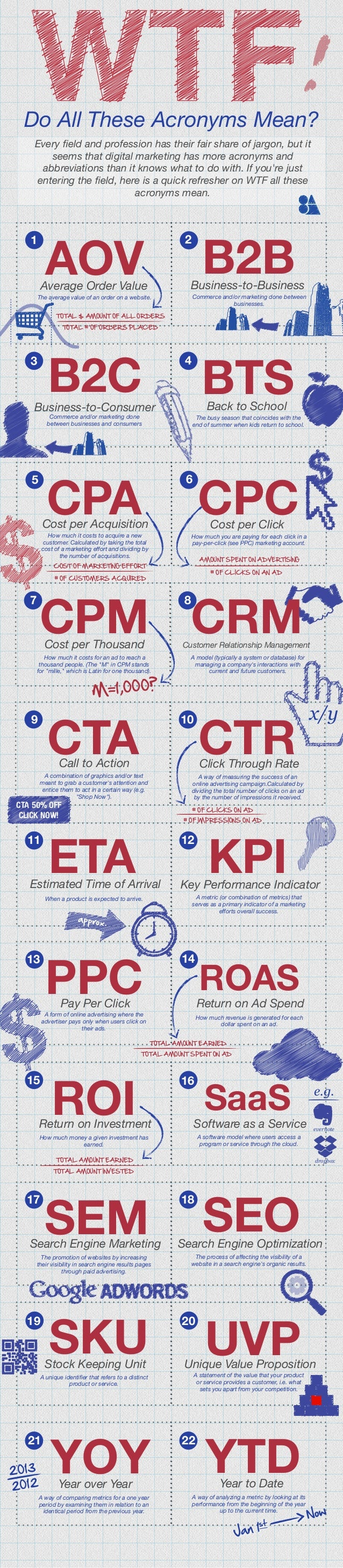 !  Do All These Acronyms Mean? Every field and profession has their fair share of jargon, but it seems that digital marketi...