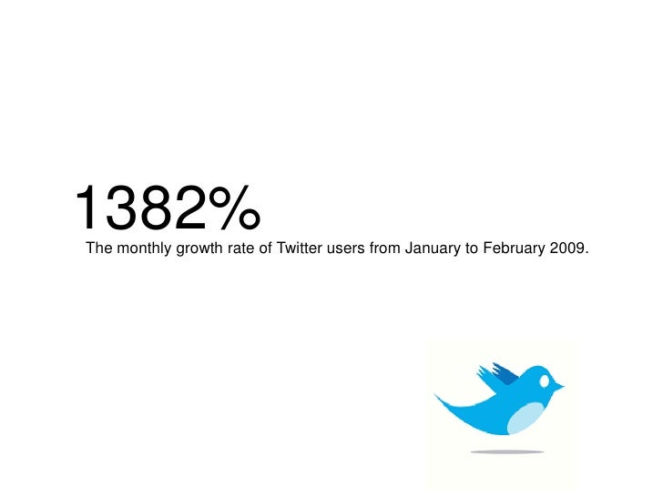 1382% The monthly growth rate of Twitter users from January to February 2009.