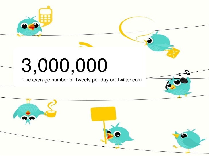 3,000,000 The average number of Tweets per day on Twitter.com