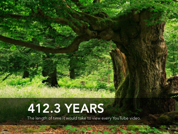 412.3 YEARS The length of time it would take to view every YouTube video.