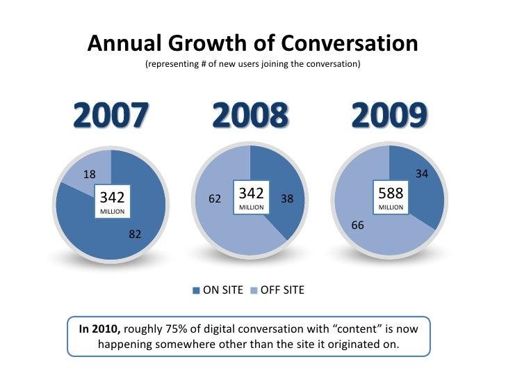 Growing Business Partners w Social Media Slide 3