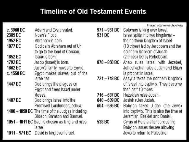 Dating new testament