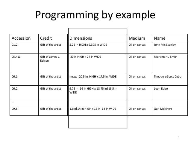 Iteratively Learning Data Transformation Programs From Examples