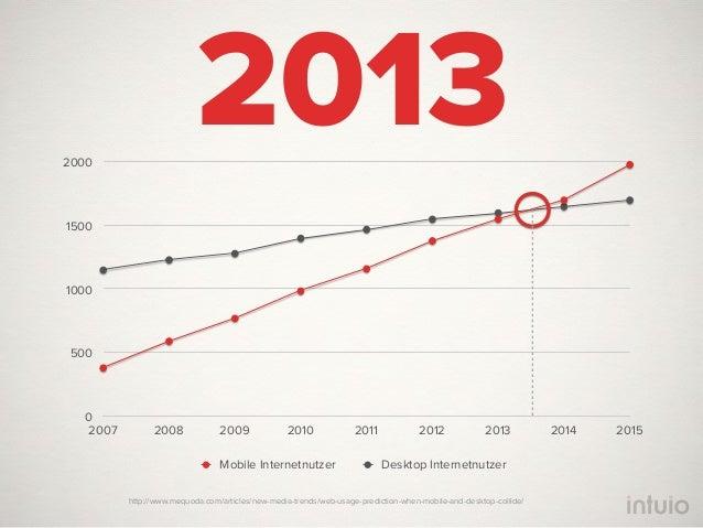 81%aller österreichischen Unternehmenhalten die mobile Nutzbarkeit ihrer         Website für wichtig               Fonda 2...