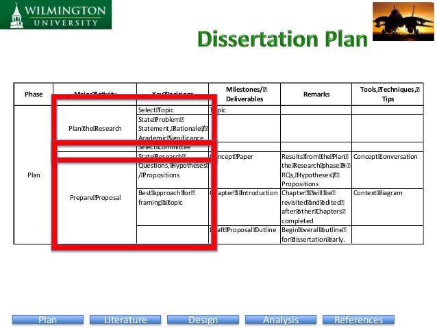 overview of the dissertation process This media piece provides an overview of the all programs in the college of doctoral studies follow the same milestones and the same dissertation process as.