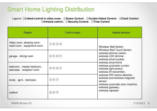 Wulian Smart Light Solution 1