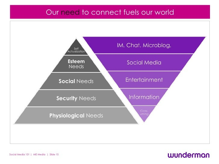 Our  need  to connect fuels   our   world