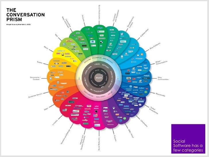 Social s software has a few categories