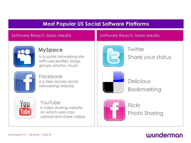Most Popular US Social Software Platforms <ul><li>MySpace </li></ul>Twitter Share your status Delicious Bookmark sharing F...