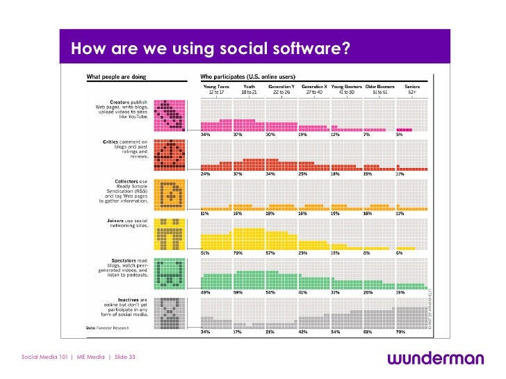 How are we using social software?