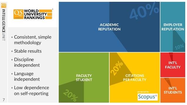 Qs World University Rankings 2015 2016