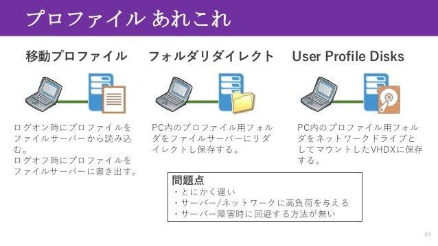 Windows Virtual Desktop 解説 Slide 33